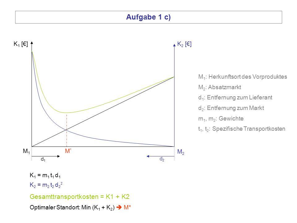 Aufgabe 1 c) Gesamttransportkosten = K1 + K2 K1 [€] K2 [€]
